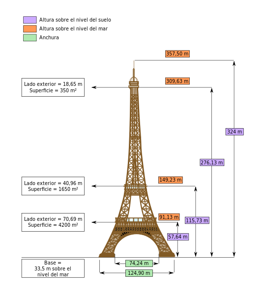 File:Dimensions Eiffel Tower-es.svg