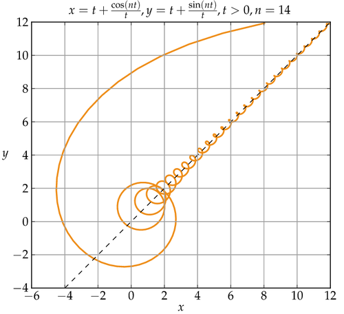 ericnovik:  How about that for an asymptote?