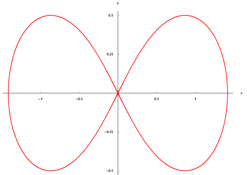 File:Lemniscate.png